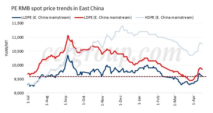 China April PE market