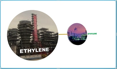 Price ethylene Europe polyethylene