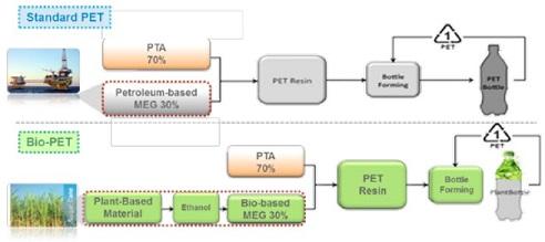 MEG Polyethylene Terephthalate MEGlobal