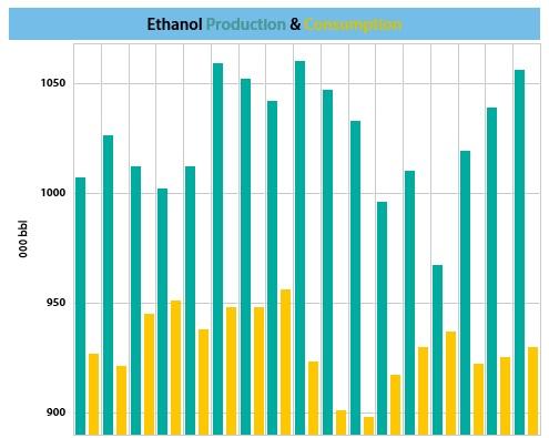 US ethanol supplies rise week on week - US ethanol supplies