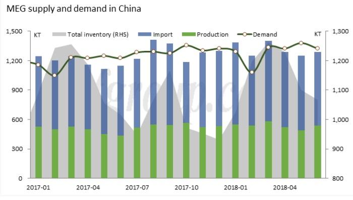 China MEG prices market