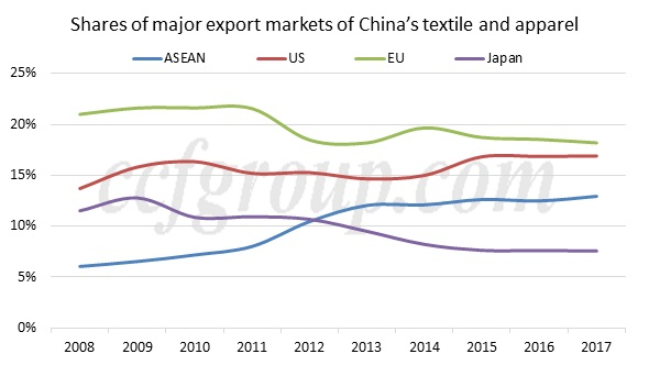 China USA trade war textile apparel industry