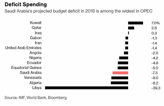 Saudi Dilemma Output Oil Based Economy
