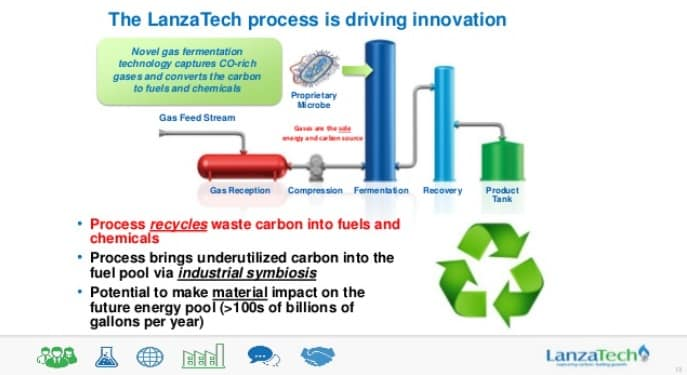 LanzaTech China JV reports 9M gallons of ethanol made from steel flue gas; new JV for PET