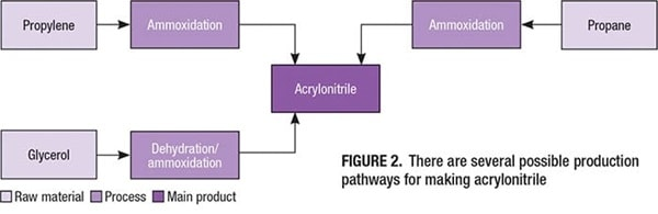 Technology Profile Acrylonitrile Production Propylene synthetic fibers