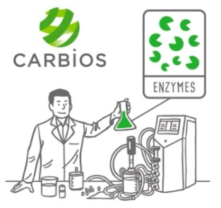 CARBIOS Genuine Revolution Biorecycling PET Based Plastics