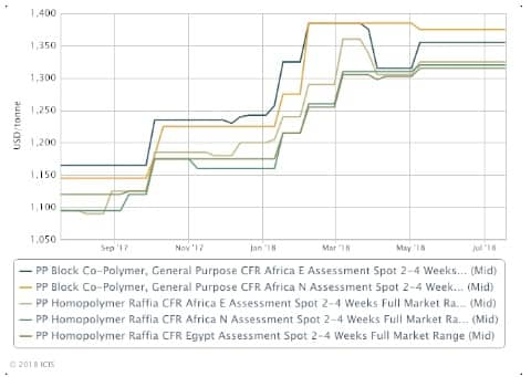Africa polymer prices expected soften August