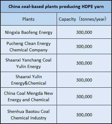 China HDPE yarn three-month coal based supply
