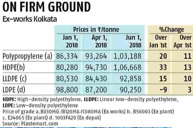 Polymer prices rise despite plastic ban domestic demand