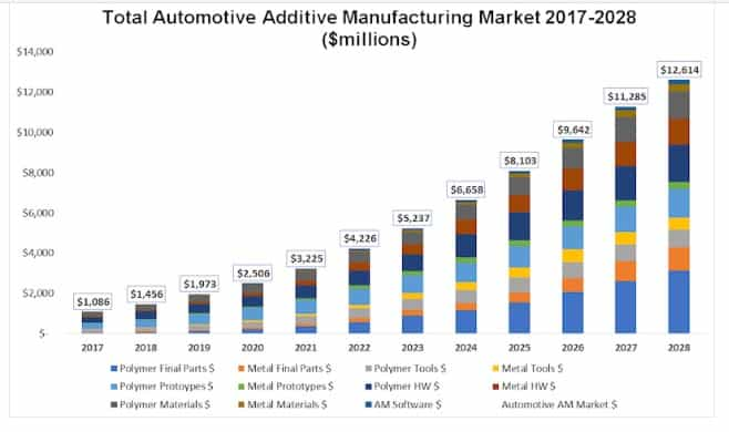 Global automotive industry additive manufacturing market