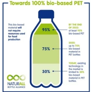 Danone Nestlé Waters PepsiCo biobased bottles