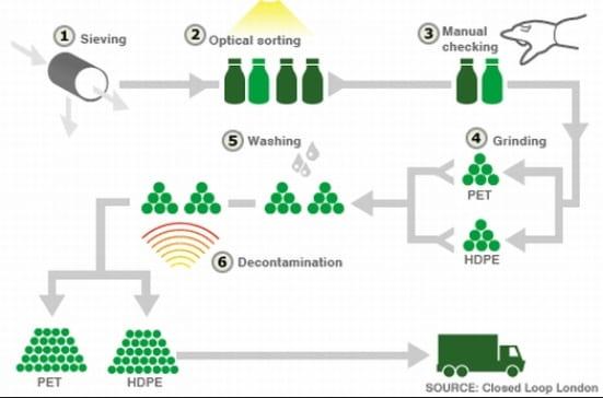 Plastic chemicals bioeconomy sustainability