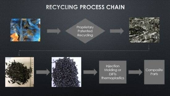 Sustainable recycling carbon fiber