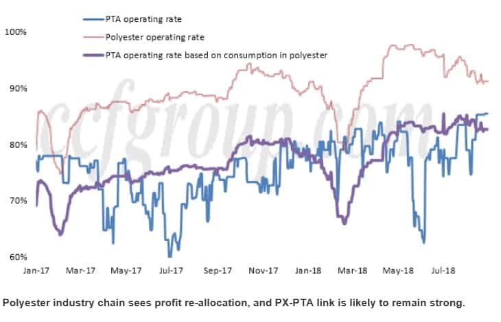 Industry chain profit reallocation PX PTA strong