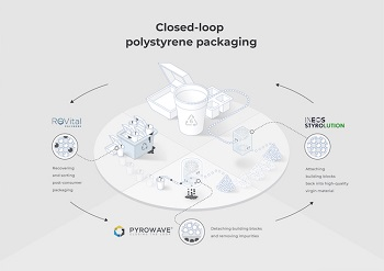 Plastic Petrochemicals recycling biodegradable
