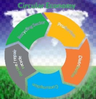 Circular economy sustainable development