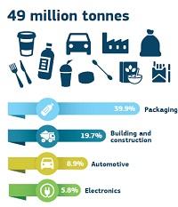 Plastic petrochemicals renewable polymer