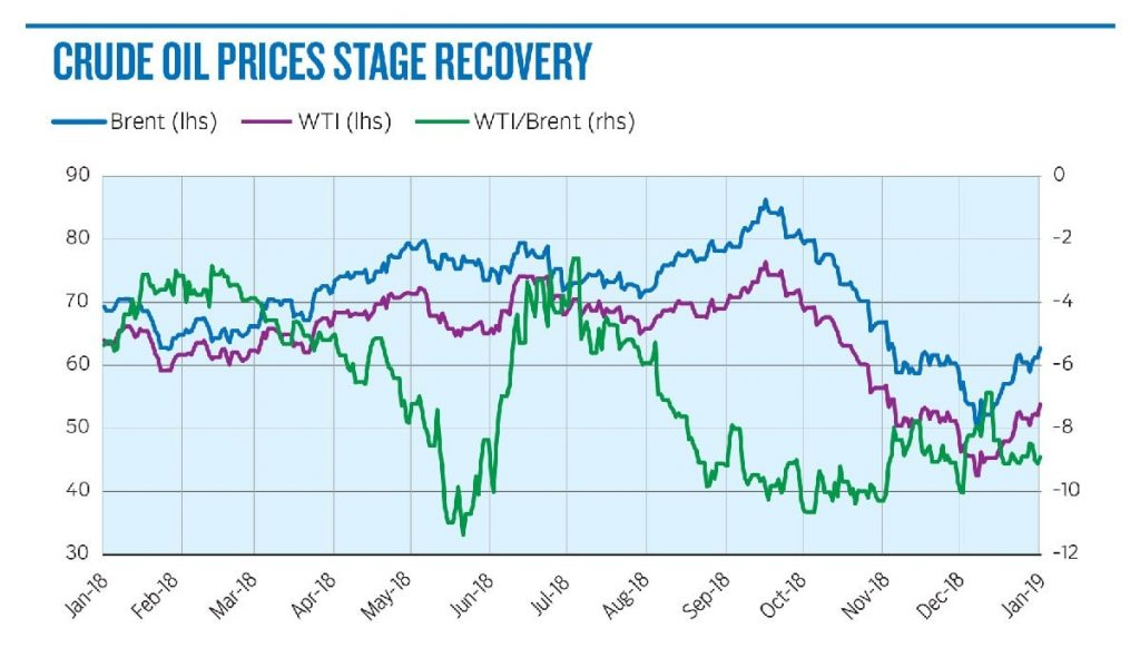 Crude Oil supply price direction