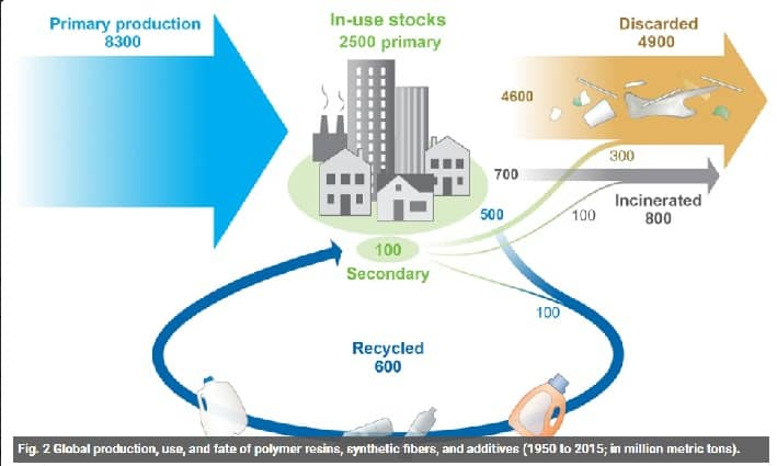 Polymers PET Petrochemicals recycling