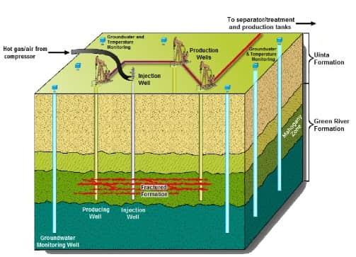 Polymers Petrochemicals Recycling Renewability