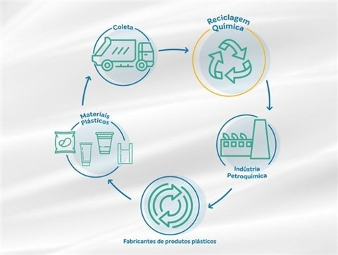 Braskem chemical recycling sustainable development