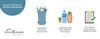 Thermoplastics Petrochemicals Sustainability