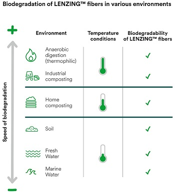 Lenzing fibres proved fully biodegradable in water, soil and compost