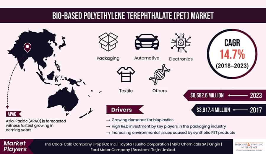 Surging demand for bioplastics accelerating bio-based pet market progress The increasing use of bio-based polyethylene terephthalate (PET) in different industrie