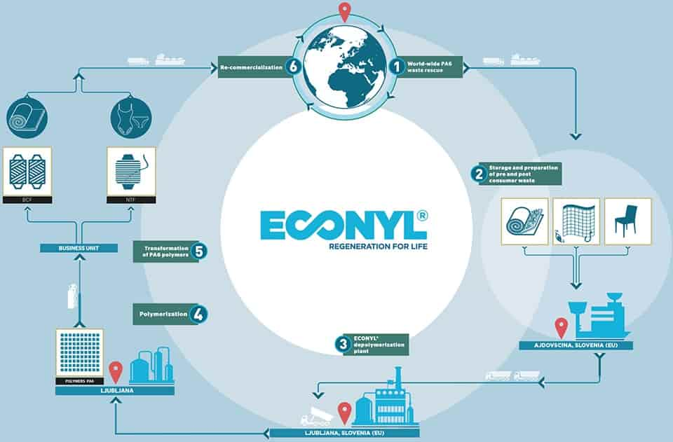 Aquafil's Econyl Nylon Earns LEED Points in Four Categories