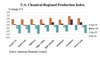 U.S. Chemical Production Fell In July