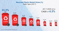 Recycled Plastics Market To Be Worth Just Over US$ 30 Billion By 2025