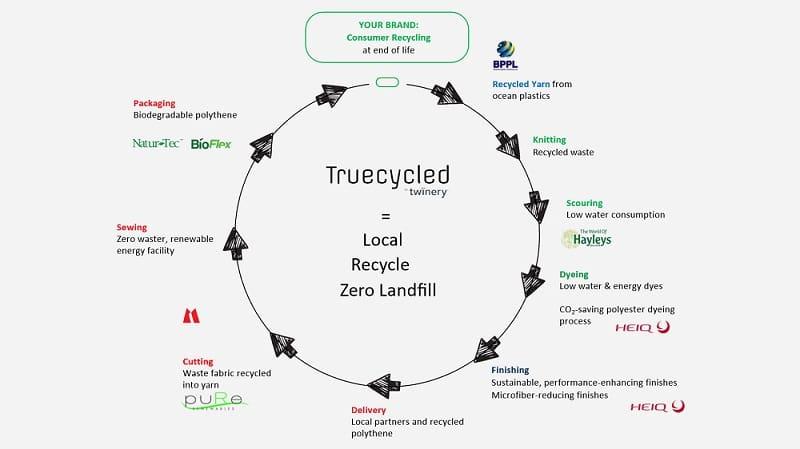 HeiQ technologies bolster circular ambition