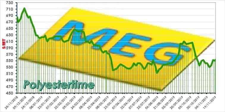 -Monoethylene glycol -MEG- Asia US$/mt