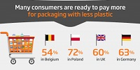 Six in ten willing to pay more for reduced plastic packaging