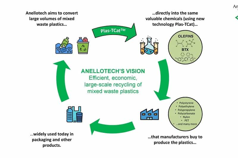 New Anellotech technology tackles plastics pollution by recycling plastic waste into chemicals