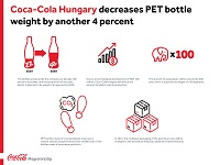 Coca-Cola Hungary decreases PET bottle weight by another 4%