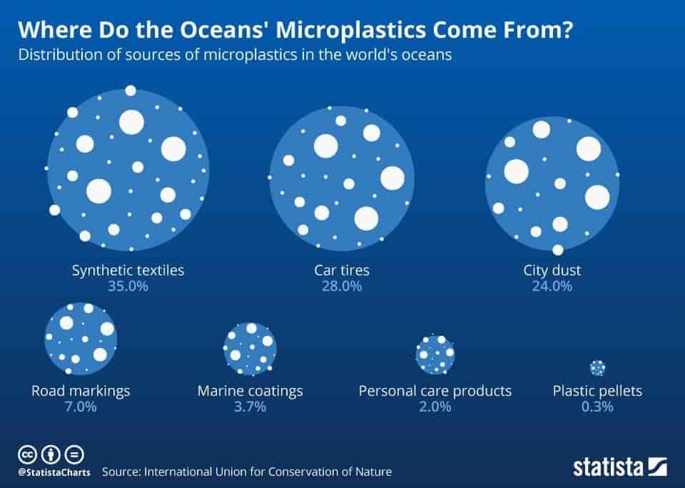 Microplastics in Ocean
