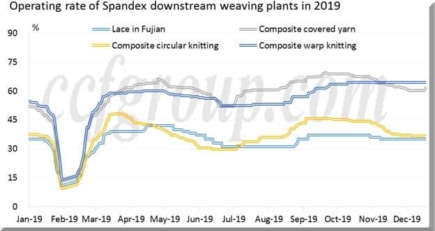 Spandex market multiend spinning