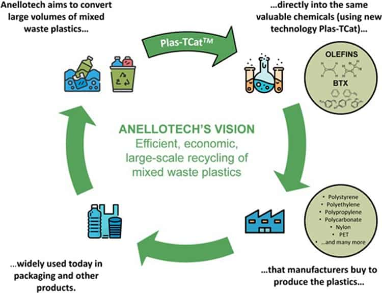 Anellotech receives funding from Japanese consortium to advance plastics-recycling technology