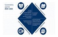 Suominen revises sustainability agenda for 2020-2025