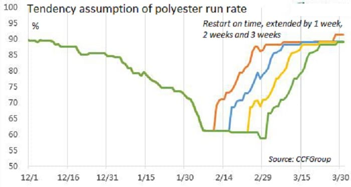 Tendency assumption of Polyester run rate