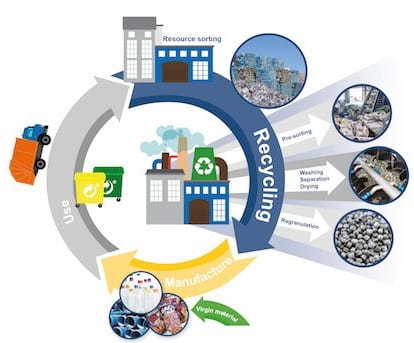 -Circular Economy: A contributing factor to Herbold's success