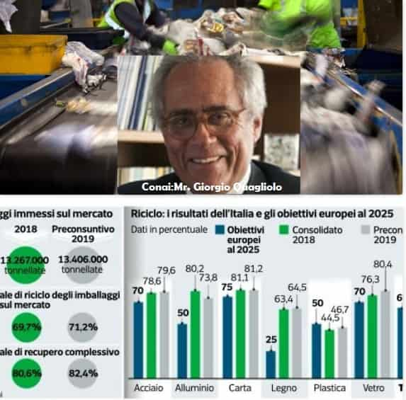 """Conai: """"The turning point in the circular economy? You have to invest in plants and culture » ( Italian Language Only)"""