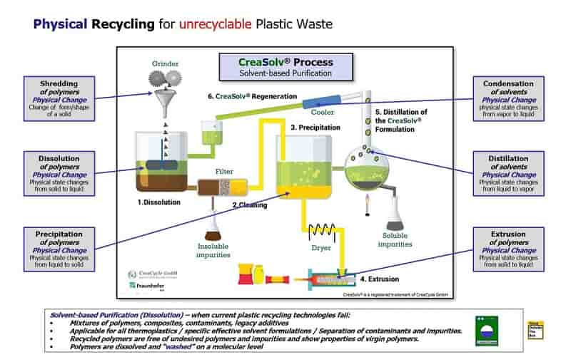 Physical recycling for unrecyclable Plastic Waste