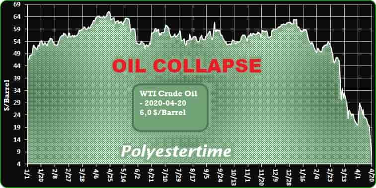 Crude Oil Prices Trend