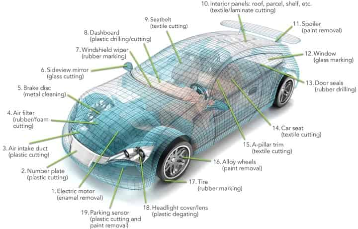 Automotive manufacturing chooses carbon dioxide lasers