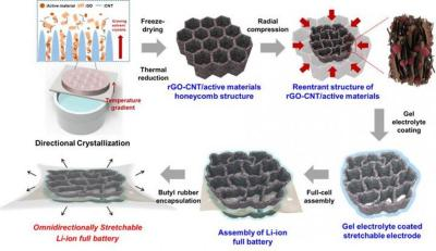 Petrochemicals Enzymes Graphene Chemicals