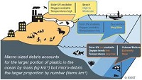 Marine microplastic pollution is worse than we thought