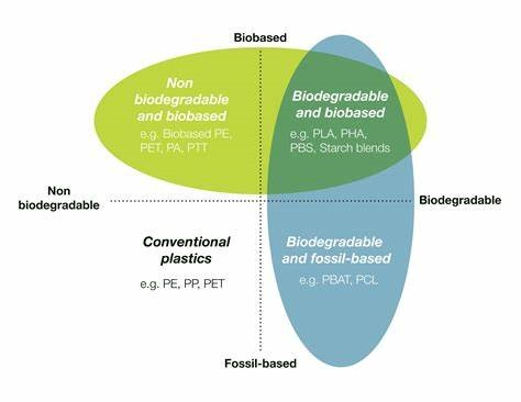 Petrochemicals Enzymes Recycling Cars