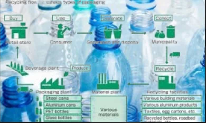 Petrochemical Polymers PETBottles Ethylene
